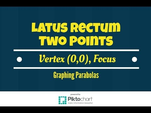 Find two points that define the latus rectum given Vertex (0,0) and Focus with Graph