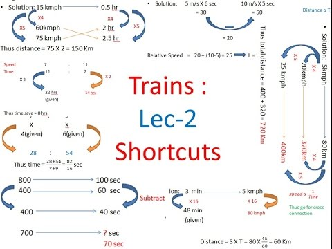 Shortcuts Trains Time Speed Distance Lecture 2 IBPS SBI CAT SSC GATE CGL