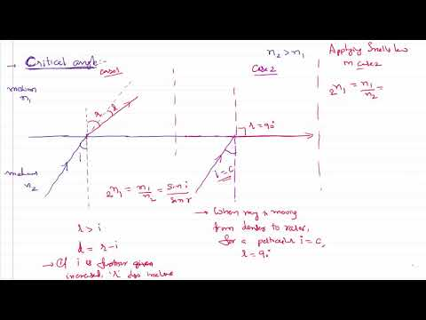 Ray Optics Critical Angle Explained for IIT-JEE and NEET Physics