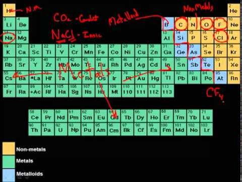 Ionic vs. Covalent Compounds - Basic Differences