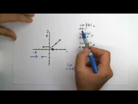 Use the graph of the function f shown to estimate the indicated limits