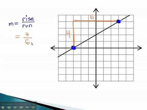 Graphing and Slope - Slope from Graph - YouTube.mp4