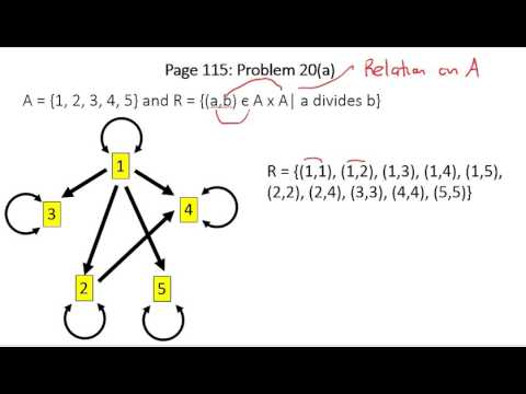 Graphs of Relations & Symmetry