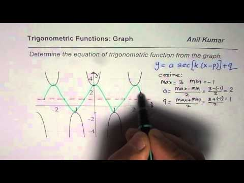 How to Write Secant and Cosecant Equation From Graph of Trigonometric Function