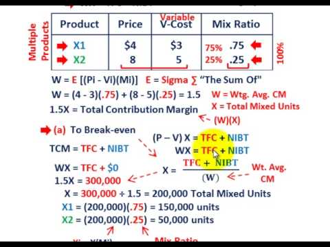 Cost Volume Profit Analysis (Solving For Multiple Products, Mix Ratios, BEP, NIBT & NIAT Qty's)