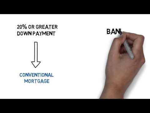 ShineFM Mortgage Expert Minimum Mortgage Down Payment Canada
