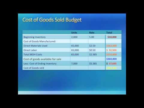 Intro to Managerial Accounting: Master Budgets III & Operating Budgets (Chapter 6)