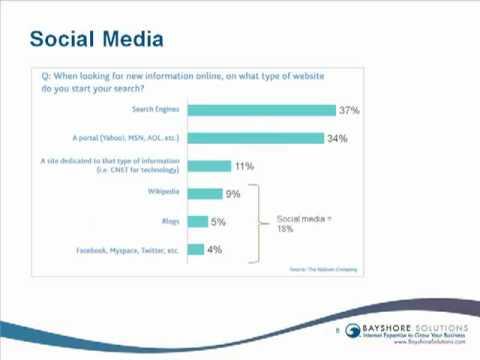 Web Traffic Statistics and Online Marketing Trends
