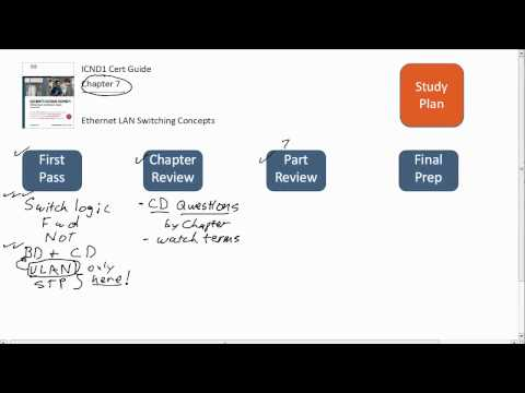 ICND1 Cert Guide Chapter 7 Study Plan