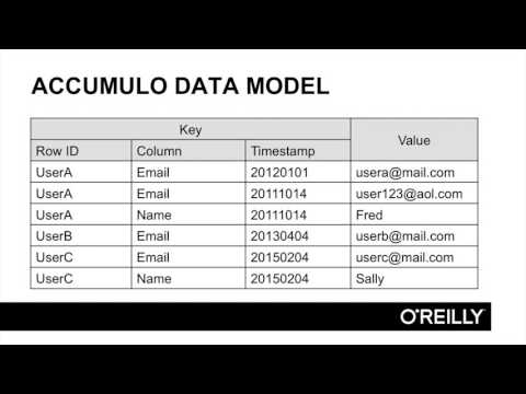 Learning Apache Accumulo | The Accumulo Data Model