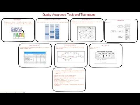 61. PMP| what are Quality Management and Control Tools | Quality assurance audit tools example