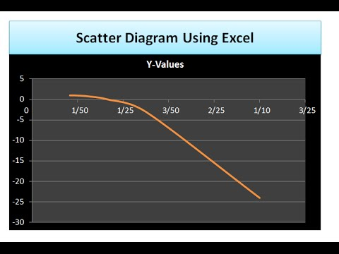How to draw scatter diagram using PowerPoint & Excel !!!