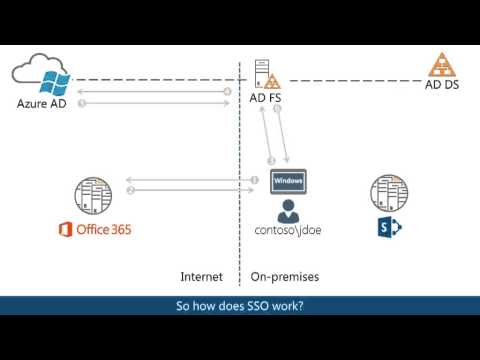 Overview of Hybrid for SharePoint Server 2013 and Office 365 -  EPC Group