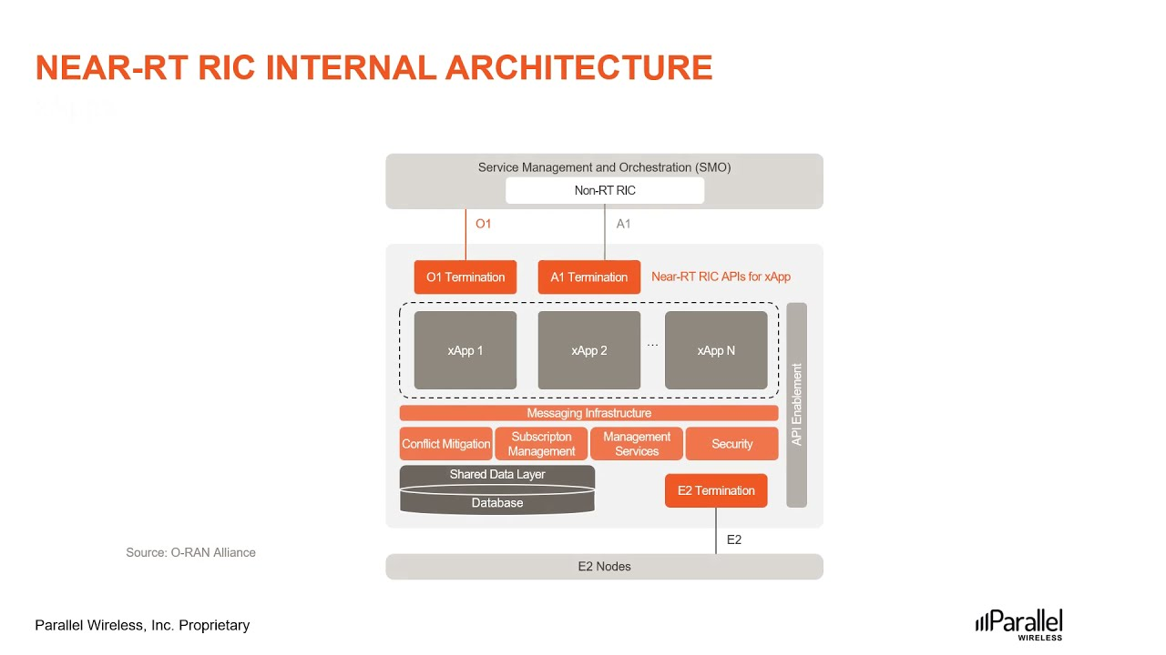 Download Introduction to O-RAN Architecture MP3 Gratis