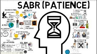 3 TYPES OF SABR (PATIENCE) - Mufti Menk Animated