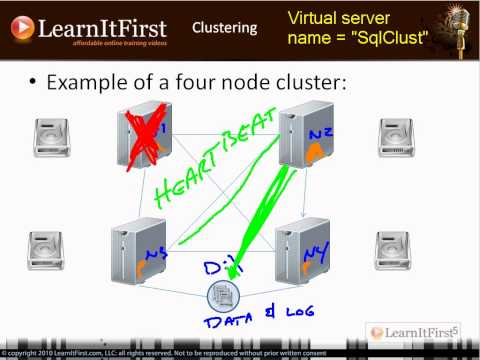 SQL Server 2008/R2 Analysis Services Clustering