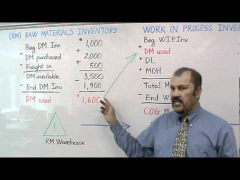 Accounting: Cost of Goods Manufactured/ Cost of Goods Sold: Part I