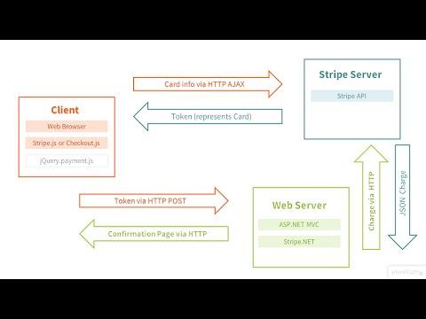 Stripe with ASP.NET MVC Architecture