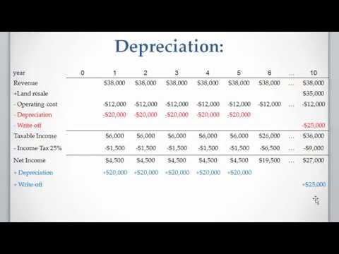 Lesson 7 video 3: Straight Line Depreciation Method