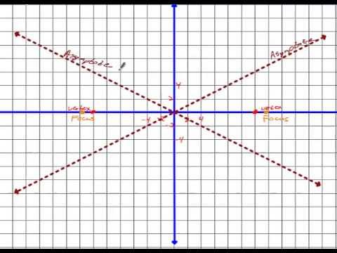 Algebra 2 Chapter 9 Section 5 Homework - Graphing Hyperbolas
