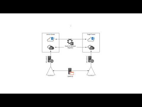 On Demand Migration Overview