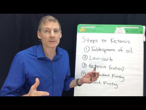 Steps to Achieve Ketosis to get your body to its Native State.