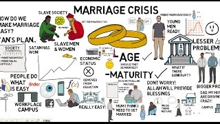 MARRIAGE CRISIS - HOW TO FIX IT? - Nouman Ali Khan Animated
