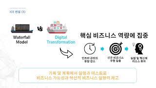 2020 (사)CT플랫폼학회.국산ICT 기업협의회 연합AI 융합기술세미나 - 아이온커뮤니케이션 비제조업의 디지털 트랜스포머메이션 토탈솔루션 ICE