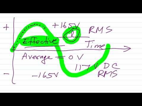 Average versus RMS