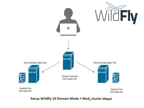 Wildfly 10 / Jboss EAP 7 - Standalone Clustering(TCP)  with Apache mod jk integration