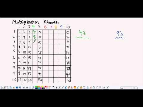 5 minute math multiplication