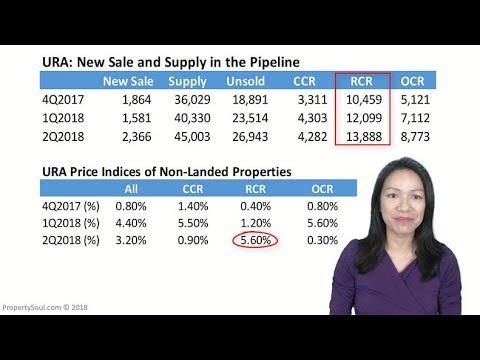 Ep #11: Property Market After New Curbs
