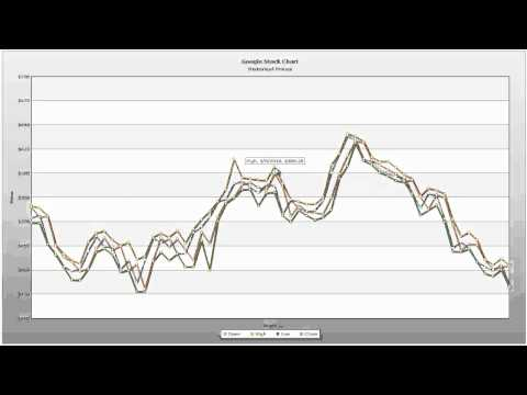 Animated Graph in PowerPoint