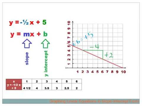 Algebra   Graphing Linear Equations in Slope-Intercept Form pptx