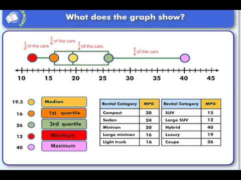 How to Create a Box Plot