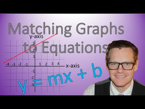 Matching Graph to Equations (Simplifying Math)