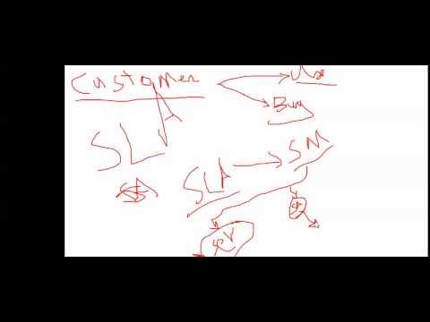 ITIL 3 part1