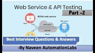 API & WebServices Testing Interview Questions & Answers