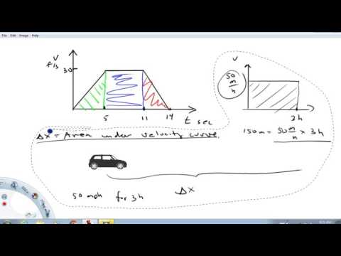 how to find displacment and average velocity from a velocity graph