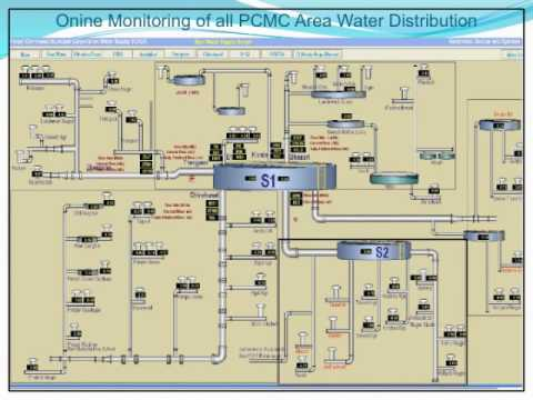 SCADA for Water Supply Systems - Recktronic Devices & Systems, Pune, INDIA