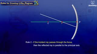 Download Rules for Drawing Ray Diagrams | Animated Science Video