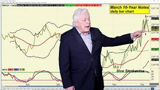 Ira Epstein's End of the Day Financial Video 12 12 2018