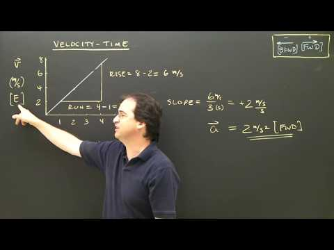 Velocity Time Graphs Part 1 Kinematics Physics Lesson Tutorial