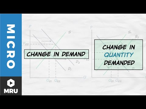 Supply and Demand Terminology