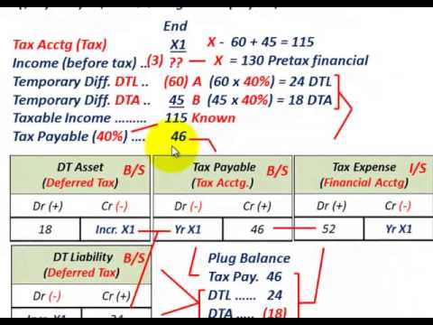 Deferred Tax Accounting (Reconcile Pretax Financial Income With Taxable Income, DTA & DTL)