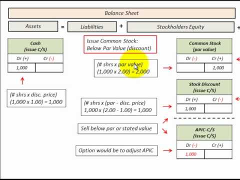 Common Stock Issued With Par Value Vs No Par Value Accounting Detailed
