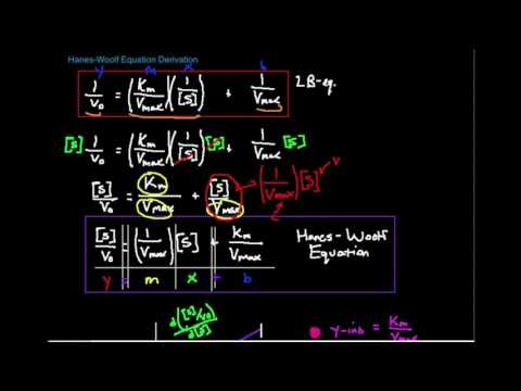 Hanes-Woolf Equation: Derivation and Graphical Analysis
