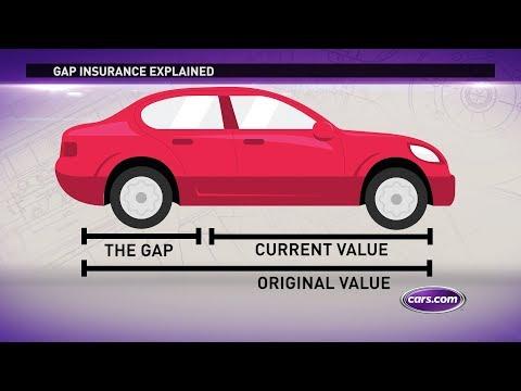 Do I Need Gap Insurance?