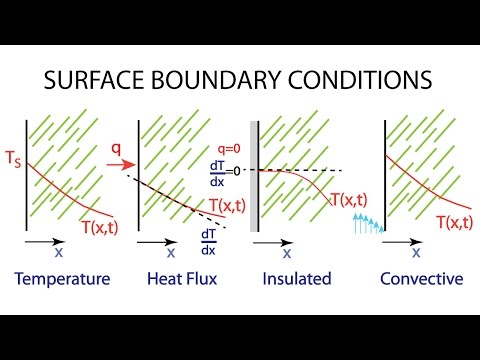 Heat Transfer L4 p3 - Common Boundary Conditions