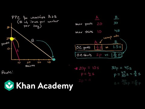 Terms of Trade and the Gains from Trade | Macroeconomics | Khan Academy